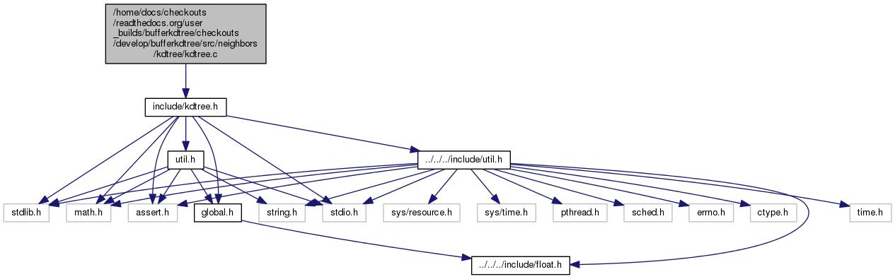 bufferkdtree (C sources): /home/docs/checkouts/readthedocs